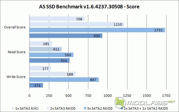 Crucial m4 RAID - AS SSD Bench - Score