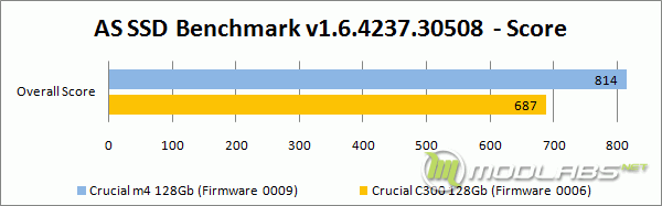 Crucial m4 vs C300 - AS SSD Bench - Score