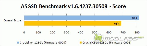 Crucial m4 vs C300 - AS SSD Bench - Score