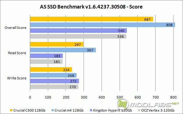 AS SSD Bench - Score