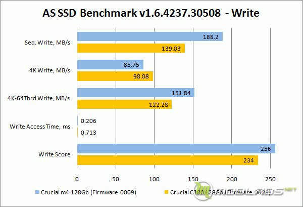 Crucial m4 vs C300 - AS SSD Bench - Write