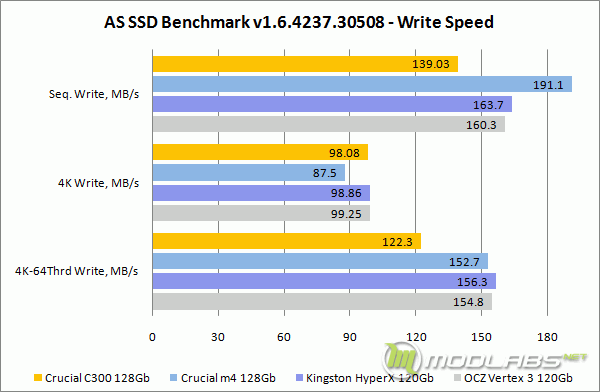 AS SSD Bench - Write Speed