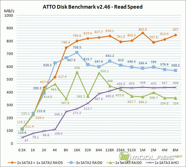 Crucial m4 RAID - ATTO Disk Benchmark - Read