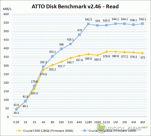 Crucial m4 vs C300 - ATTO Disk Bench - Read