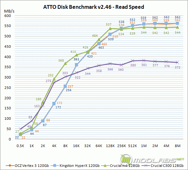 ATTO Disk Benchmark - Read