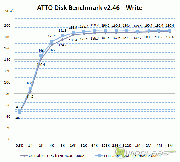 Crucial m4 128 Gb - FW0009 vs FW0002 - ATTO Disk Bench - Write