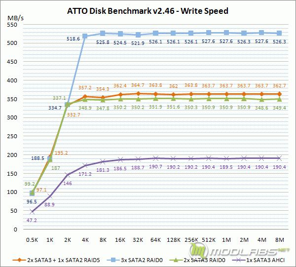 Crucial m4 RAID - ATTO Disk Benchmark - Write