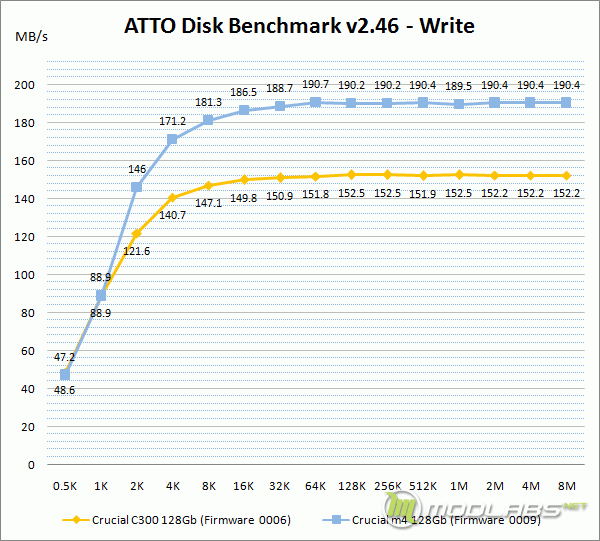 Crucial m4 vs C300 - ATTO Disk Bench - Write
