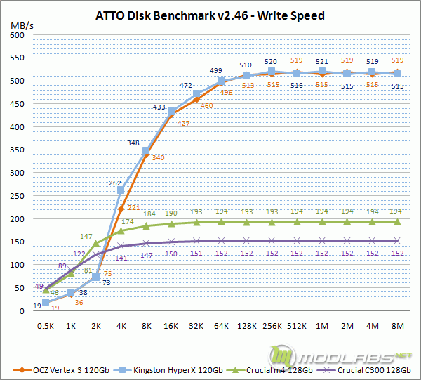 ATTO Disk Benchmark - Write