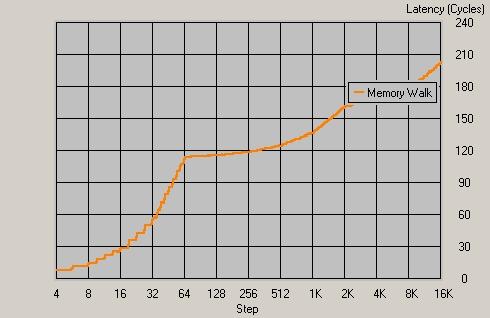 LS 5MVP3 Латентность памяти
