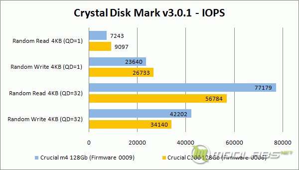 Crucial m4 vs C300 - Crystal Disk Mark - IOPS