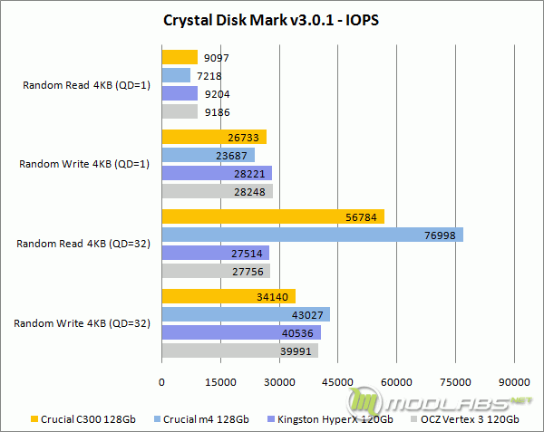Crystal Disk Mark - IOPS