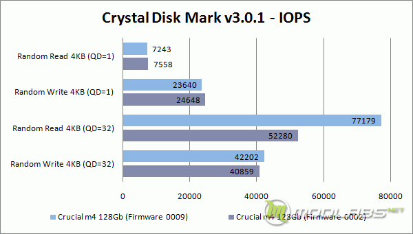 Crucial m4 128 Gb - FW0009 vs FW0002 - Crystal Disk Mark - IOPS