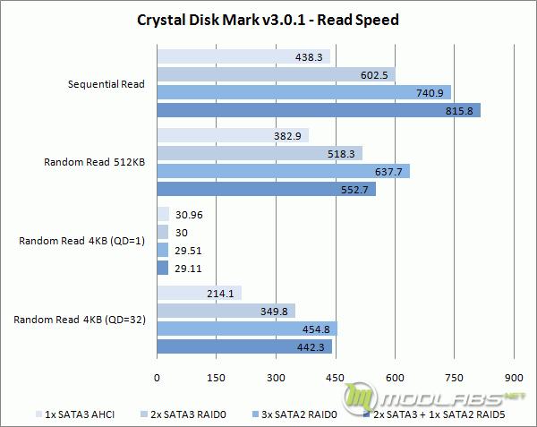 Crucial m4 RAID - Crystal Disk Mark - Read