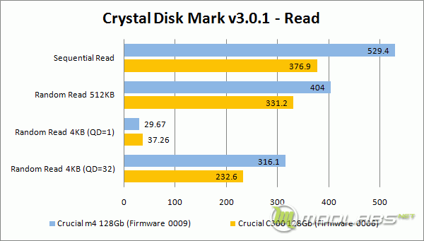 Crucial m4 vs C300 - Crystal Disk Mark - Read