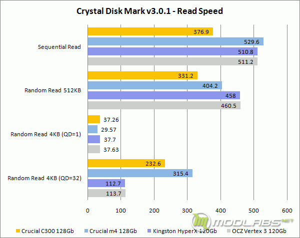 Crystal Disk Mark - Read