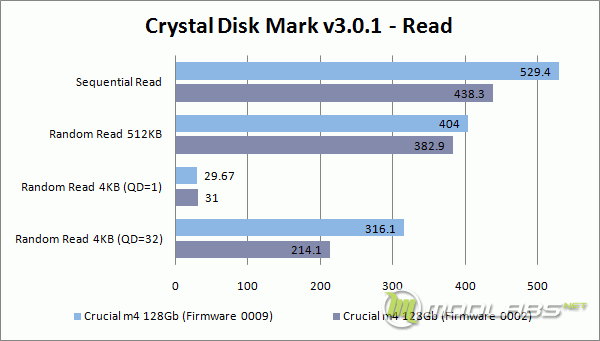Crucial m4 128 Gb - FW0009 vs FW0002 - Crystal Disk Mark - Read
