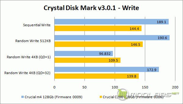Crucial m4 vs C300 - Crystal Disk Mark - Write