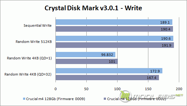 Crucial m4 128 Gb - FW0009 vs FW0002 - Crystal Disk Mark - Write