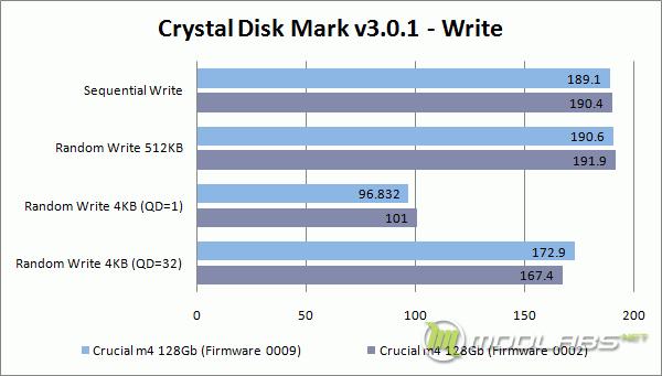 Crucial m4 128 Gb - FW0009 vs FW0002 - Crystal Disk Mark - Write