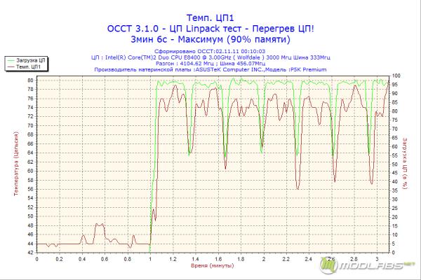 Обзор GlacialTech F101, график нагрева процессора для GlacialTech F101 при 1800rpm и частоте процессора 4,1 ГГц (перегрев ЦП)