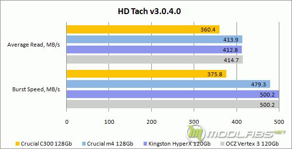 HDTach