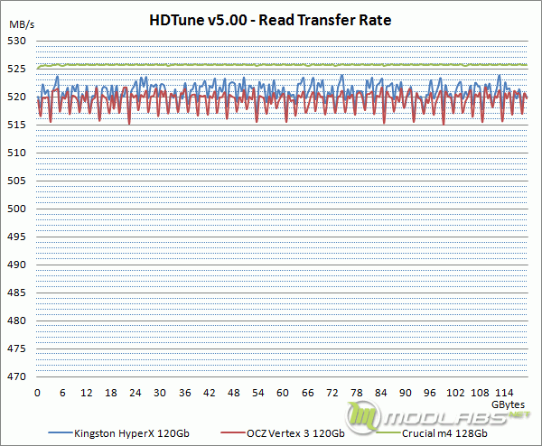 HDTune - Read Transfer Rate (Graph)