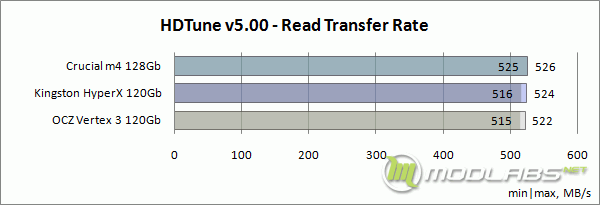 HDTune - Read Transfer Rate (Min-Max)