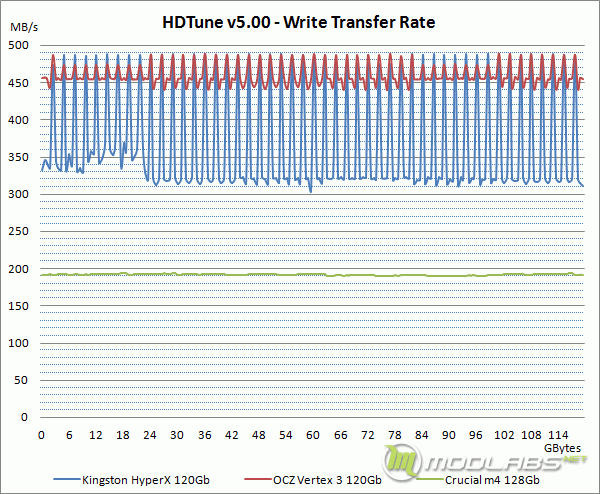 HDTune - Write Transfer Rate (Graph)