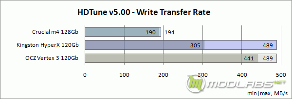 HDTune - Write Transfer Rate (Min-Max)