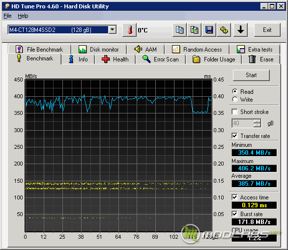 Crucial m4 128 Gb - HDTune - System Disk