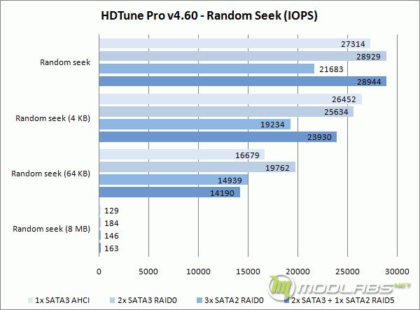 Crucial m4 RAID - HD Tune - Random Seek - IOPS