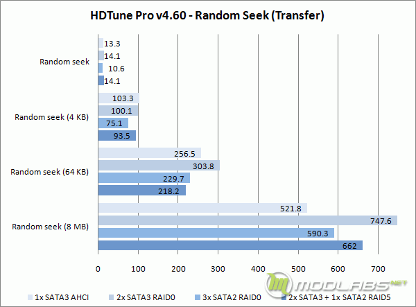 Crucial m4 RAID - HD Tune - Random Seek - Transfer