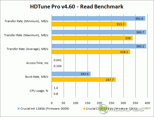 Crucial m4 vs C300 - HDTune - Read