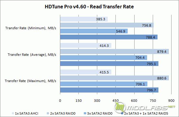 Crucial m4 RAID - HD Tune - Read Transfer