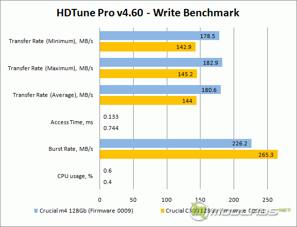 Crucial m4 vs C300 - HDTune - Write