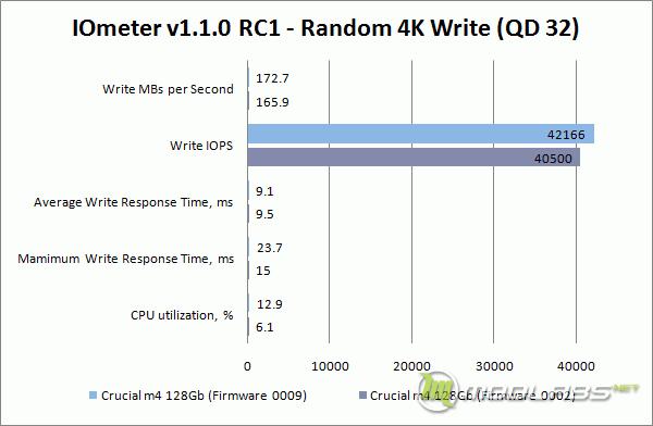 Crucial m4 128 Gb - FW0009 vs FW0002 - IOMeter - Write