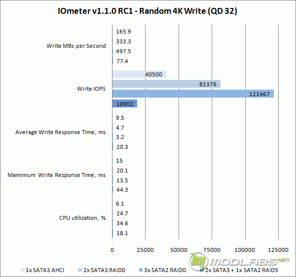Crucial m4 RAID - IOMeter - Write