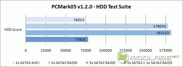 Crucial m4 RAID - PCMark05 - HDD Test Suite