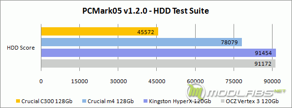 PCMark05 - HDD Test Suitee - HDD Test Suite - Score