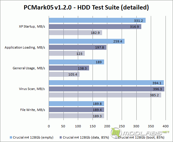 Empty vs Used - Crucial m4 128 Gb - PCMark05 - Detailed