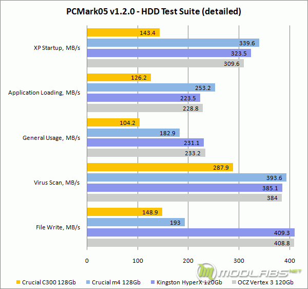 PCMark05 - HDD Test Suitee - HDD Test Suite - Detailed