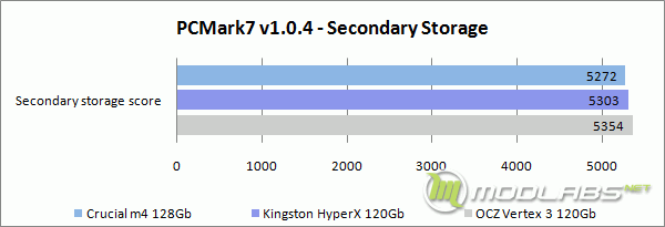 PCMark7 - Secondary Storage - Score