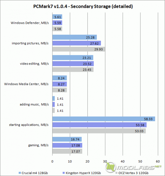 PCMark7 - Secondary Storage - Detailed