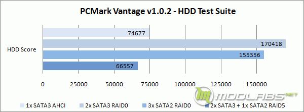 Crucial m4 RAID - PCMark Vantage - HDD Test Suite