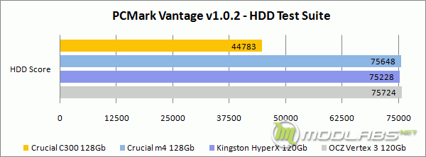 PCMark Vantage - HDD Test Suitee - HDD Test Suite - Score