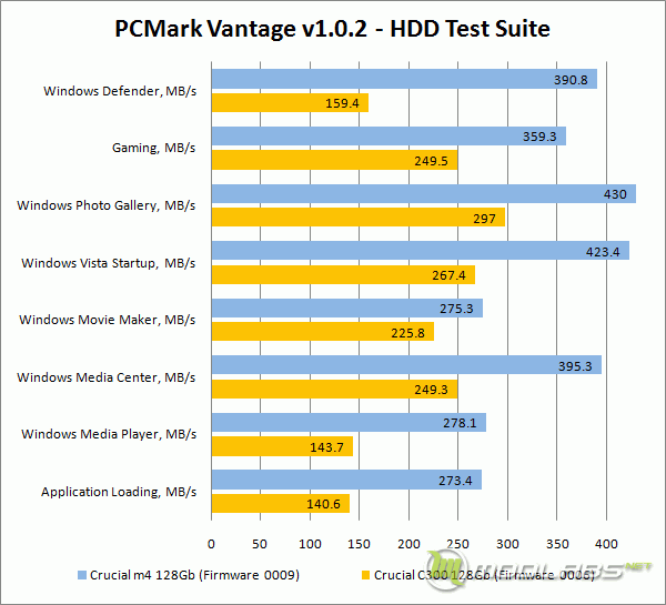 Crucial m4 vs C300 - PCMark Vantage - Detailed