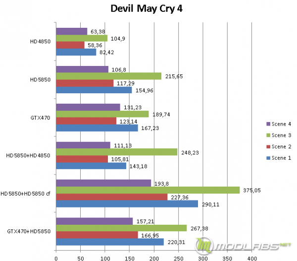 Результаты тестирования Lucid Hydra в игре Devil May Cry 4