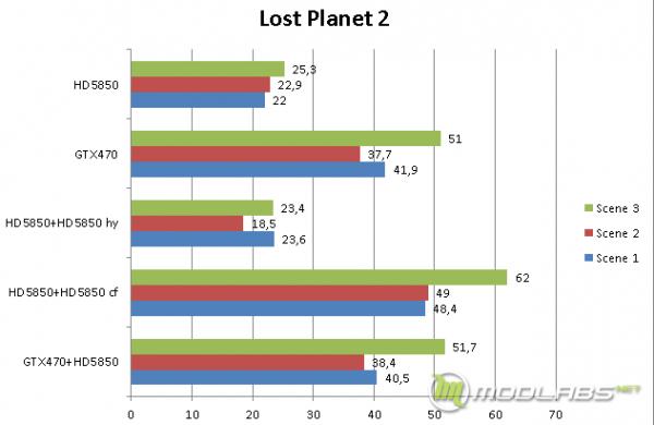 Результаты тестирования Lucid Hydra в бенчмарке Lost Planet 2