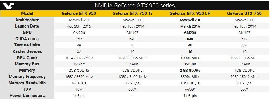 GeForce GTX 950 SE, GeForce GTX 950 LP